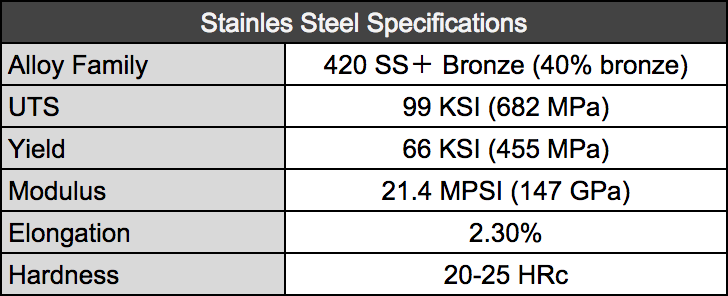 Stainless Specifications